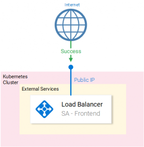 Internal Loadbalancers with Application Gateway (AKS