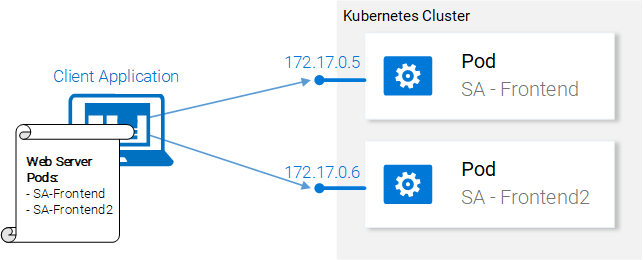 Kubernetes in Practice - Services