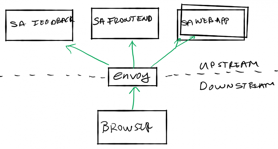 Routing with the Envoy proxy in under 10 minutes | Rinor Maloku